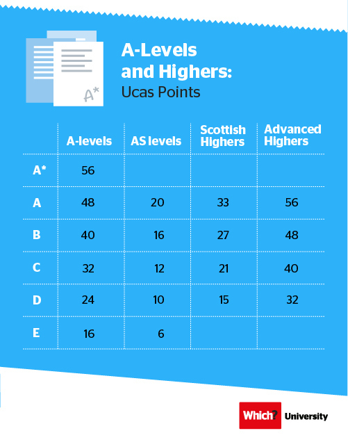 Ucas points: A-levels and Highers