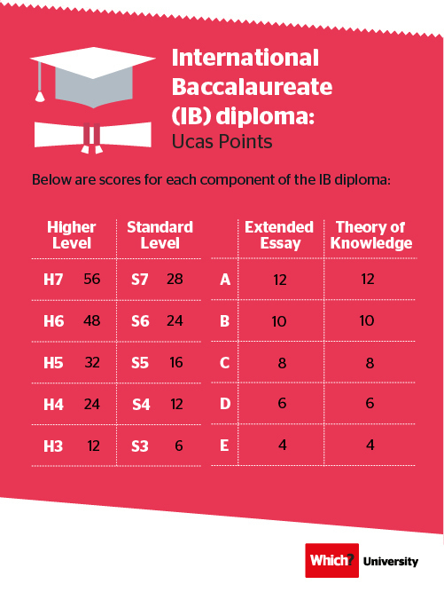 Ucas tariff: International Baccalaureate