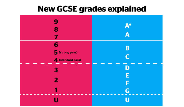 New GCSE grading system | The Uni Guide
