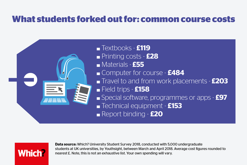University course costs: what students covered themselves | The Uni Guide