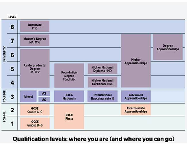 Understanding qualification levels